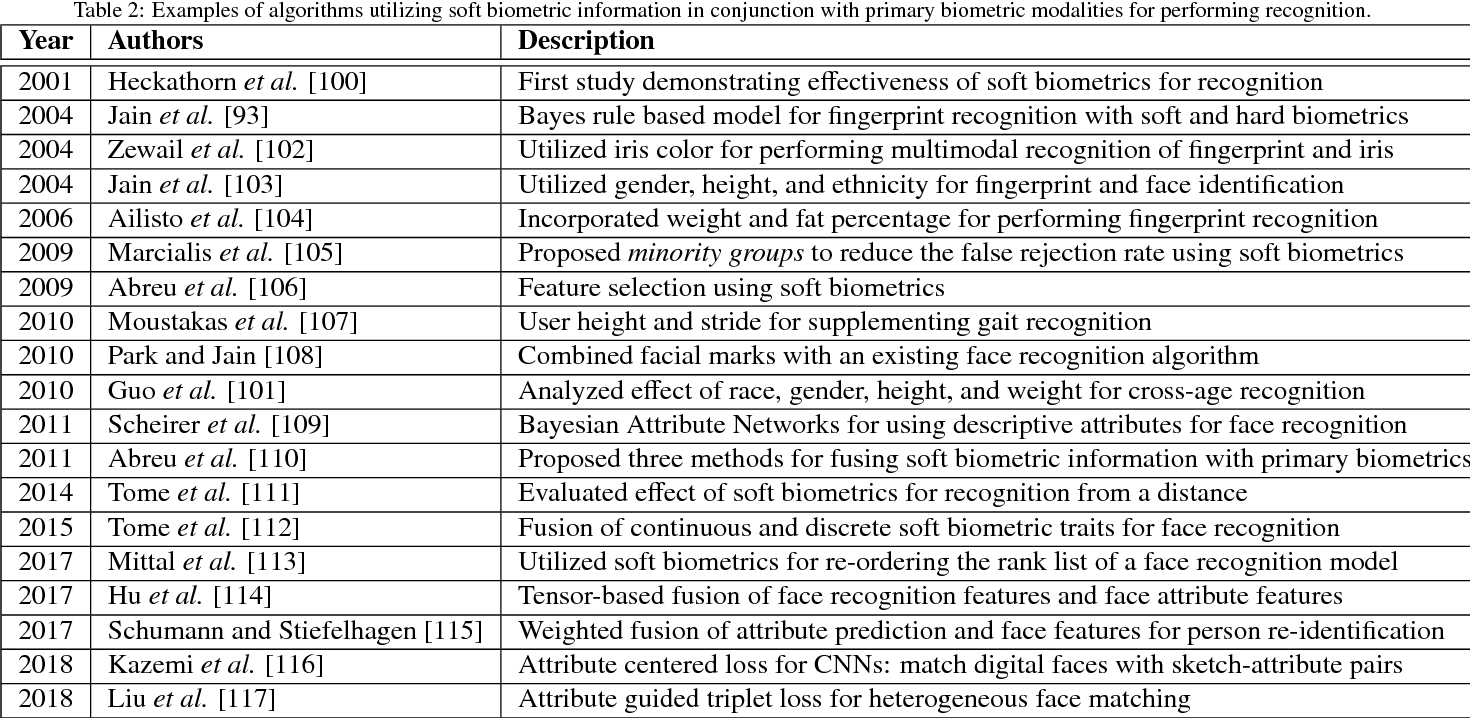Figure 4 for A Comprehensive Overview of Biometric Fusion