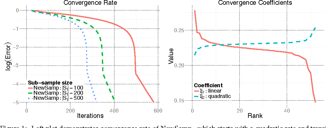 Figure 1 for Convergence rates of sub-sampled Newton methods