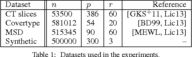 Figure 2 for Convergence rates of sub-sampled Newton methods