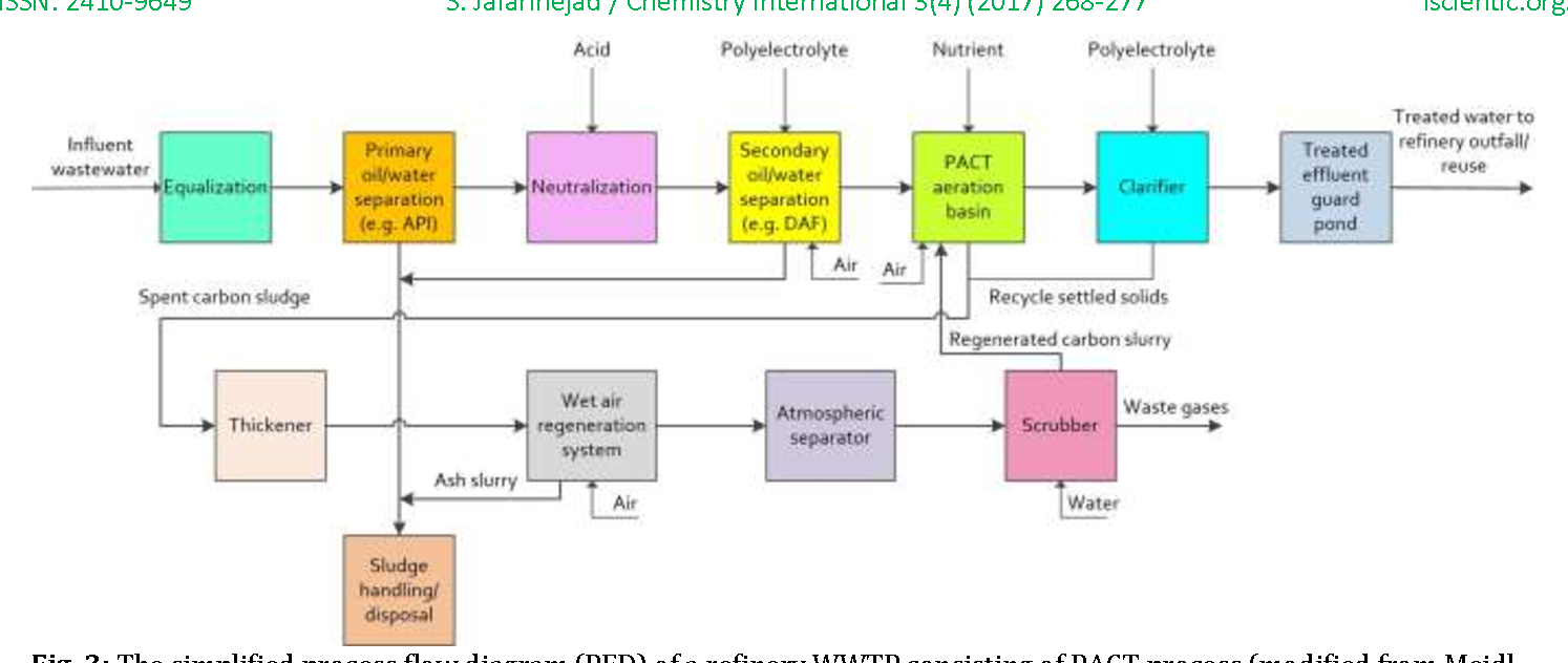 3: The simplified process flow diagram (PFD) of a refinery WWTP