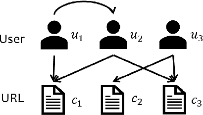 Figure 2 for Attributed Multi-Relational Attention Network for Fact-checking URL Recommendation
