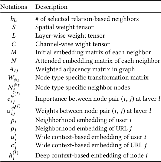 Figure 1 for Attributed Multi-Relational Attention Network for Fact-checking URL Recommendation