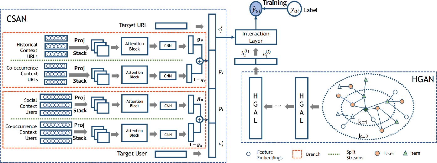 Figure 4 for Attributed Multi-Relational Attention Network for Fact-checking URL Recommendation