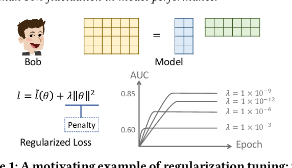 Figure 1 for LambdaOpt: Learn to Regularize Recommender Models in Finer Levels