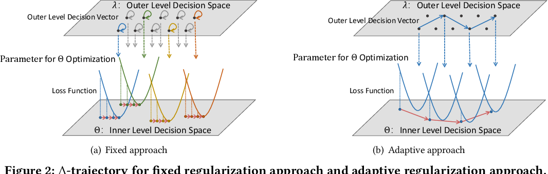 Figure 3 for LambdaOpt: Learn to Regularize Recommender Models in Finer Levels