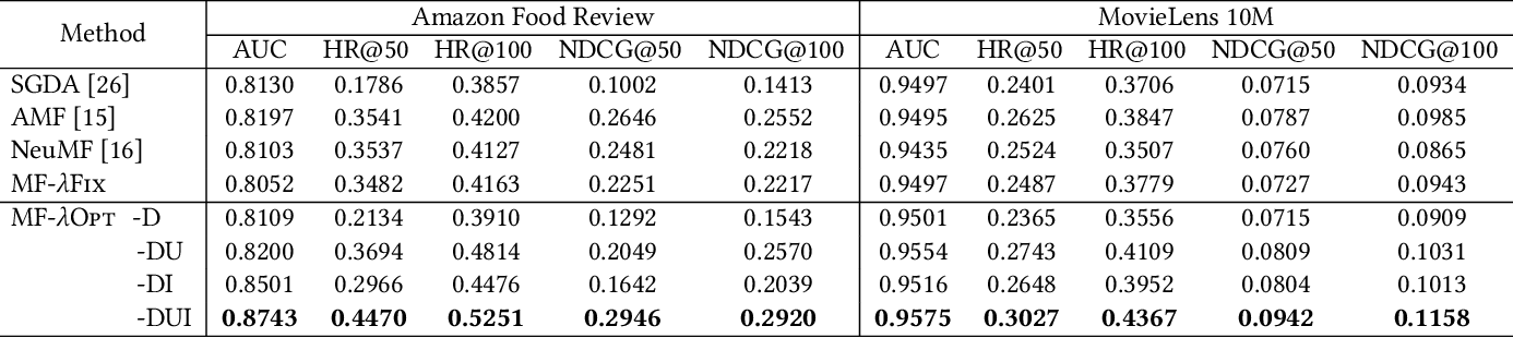 Figure 4 for LambdaOpt: Learn to Regularize Recommender Models in Finer Levels