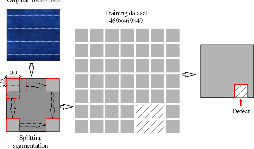 Figure 3 for Solar Cell Surface Defect Inspection Based on Multispectral Convolutional Neural Network