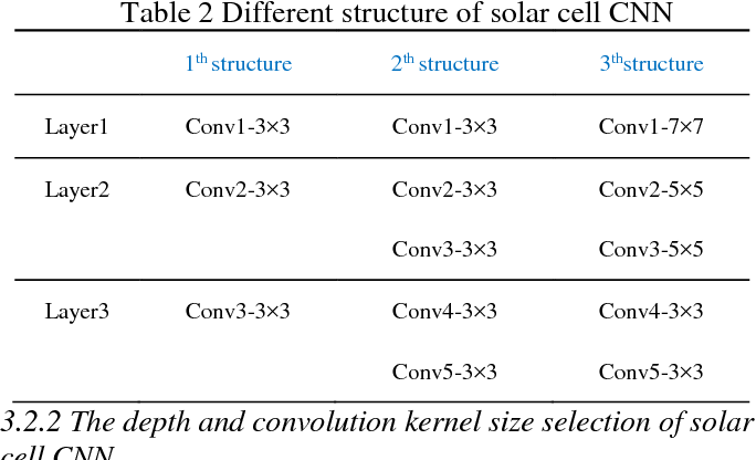 Figure 2 for Solar Cell Surface Defect Inspection Based on Multispectral Convolutional Neural Network