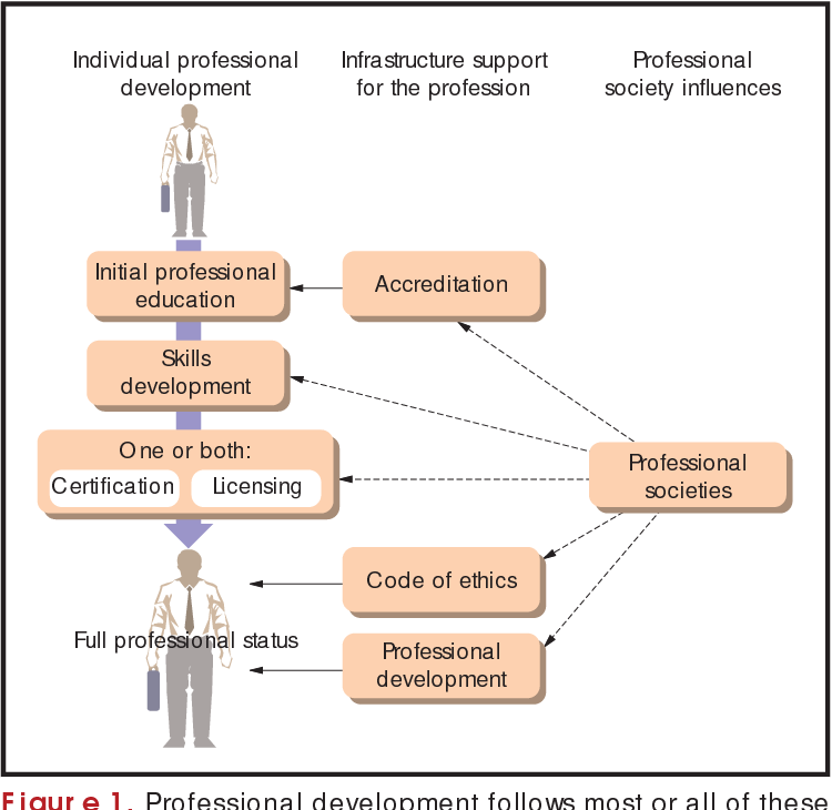 Figure 1 from guest editors introduction professional software figure 1 ccuart Gallery
