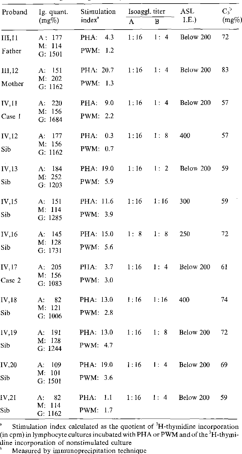 Table 2 From Kartagener S Syndrome In Sibs Clinical And Immunologic