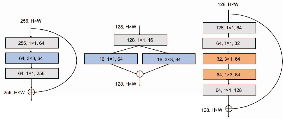 Figure 1 for SqueezeNext: Hardware-Aware Neural Network Design
