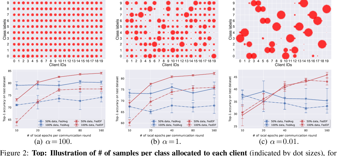 Figure 3 for Ensemble Distillation for Robust Model Fusion in Federated Learning