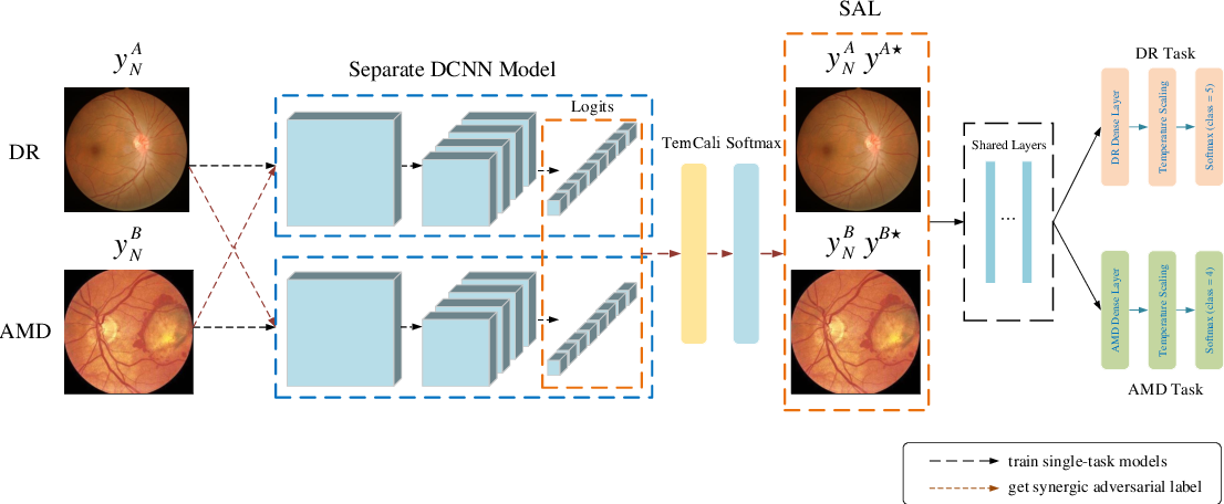 Figure 3 for Synergic Adversarial Label Learning with DR and AMD for Retinal Image Grading