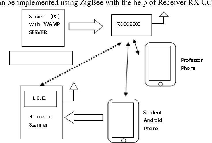 PDF] Mobile Based Attendance Marking System Using Android And