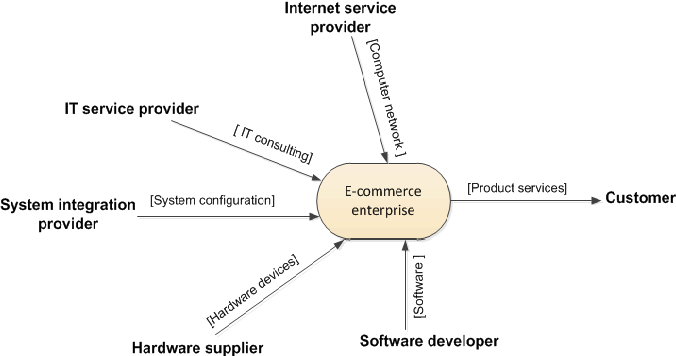 A conceptual cloud based model for developing e commerce figure 1 ccuart Gallery