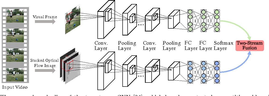 Figure 1 for Evaluating Two-Stream CNN for Video Classification