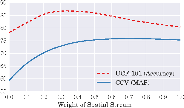 Figure 4 for Evaluating Two-Stream CNN for Video Classification