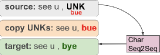 Figure 2 for Adapting Sequence to Sequence models for Text Normalization in Social Media