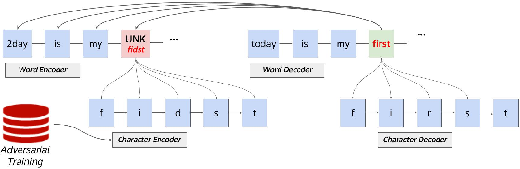 Figure 4 for Adapting Sequence to Sequence models for Text Normalization in Social Media