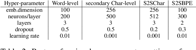 Figure 3 for Adapting Sequence to Sequence models for Text Normalization in Social Media