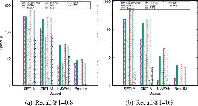 Figure 2 for k-NN Graph Construction: a Generic Online Approach