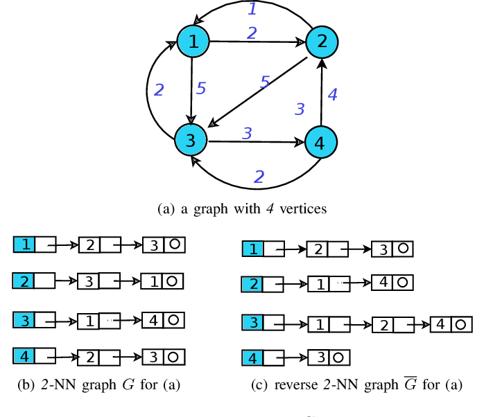Figure 1 for k-NN Graph Construction: a Generic Online Approach