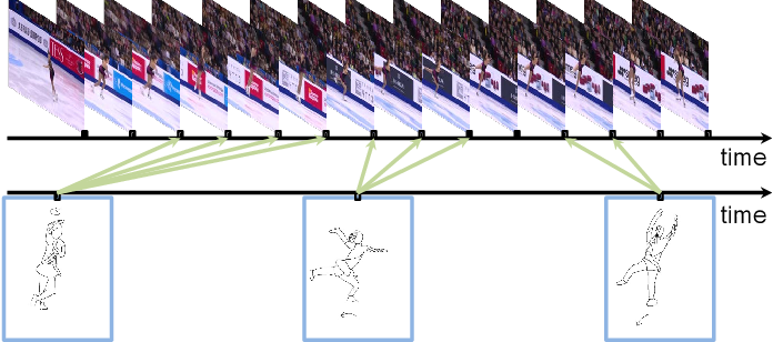 Figure 2 for Fine-Grained Instance-Level Sketch-Based Video Retrieval