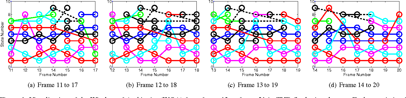 Figure 2 for Sliding-Window Optimization on an Ambiguity-Clearness Graph for Multi-object Tracking