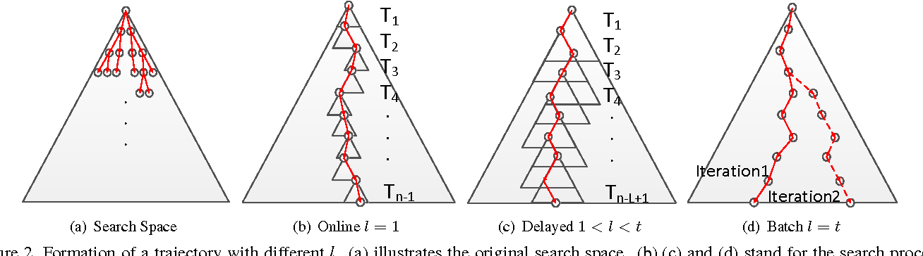 Figure 3 for Sliding-Window Optimization on an Ambiguity-Clearness Graph for Multi-object Tracking