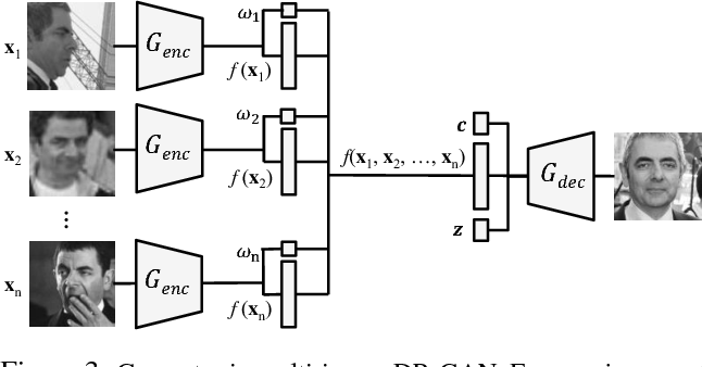 Figure 3 from Disentangled Representation Learning GAN for Pose