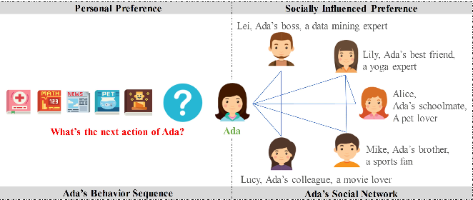Figure 1 for SocialTrans: A Deep Sequential Model with Social Information for Web-Scale Recommendation Systems