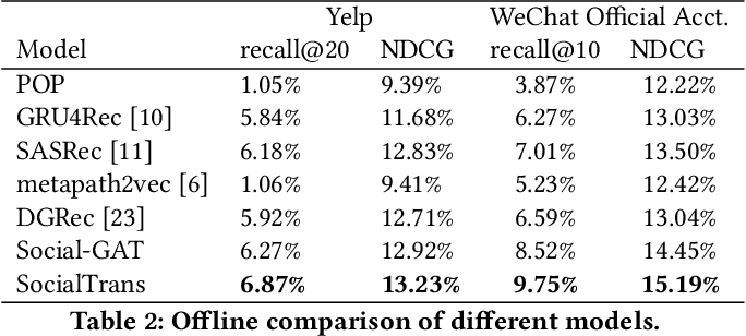 Figure 4 for SocialTrans: A Deep Sequential Model with Social Information for Web-Scale Recommendation Systems