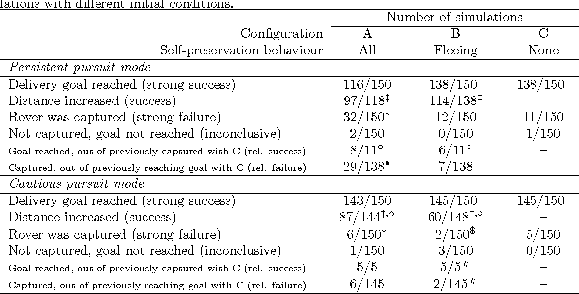 Figure 4 for Risk-based Triggering of Bio-inspired Self-Preservation to Protect Robots from Threats