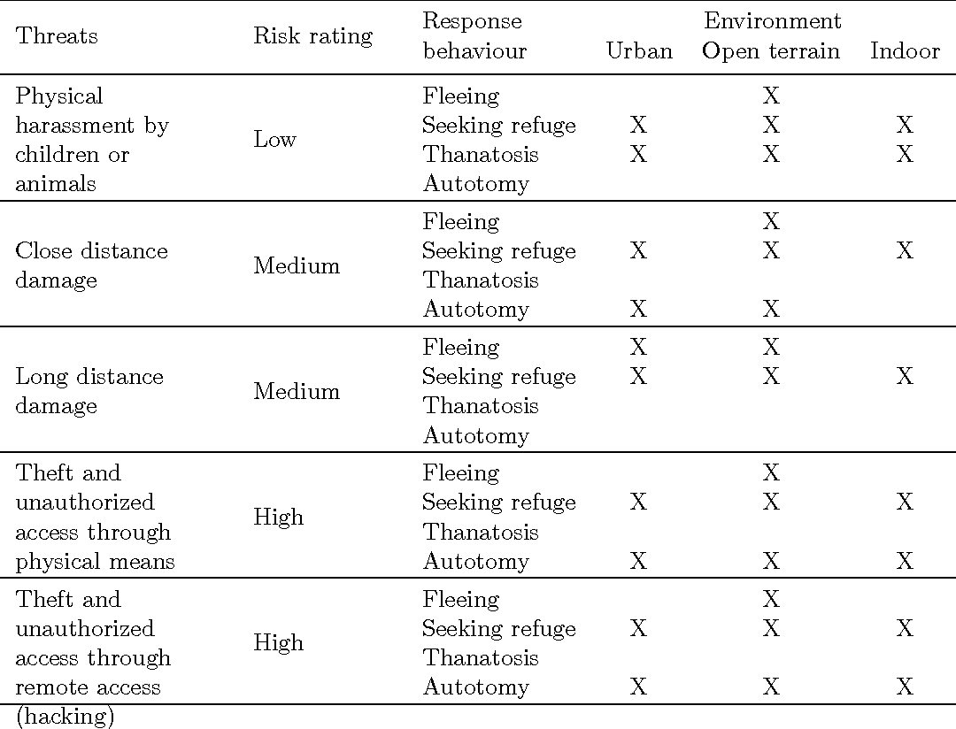 Figure 1 for Risk-based Triggering of Bio-inspired Self-Preservation to Protect Robots from Threats