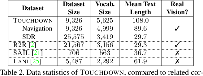 Figure 4 for Touchdown: Natural Language Navigation and Spatial Reasoning in Visual Street Environments