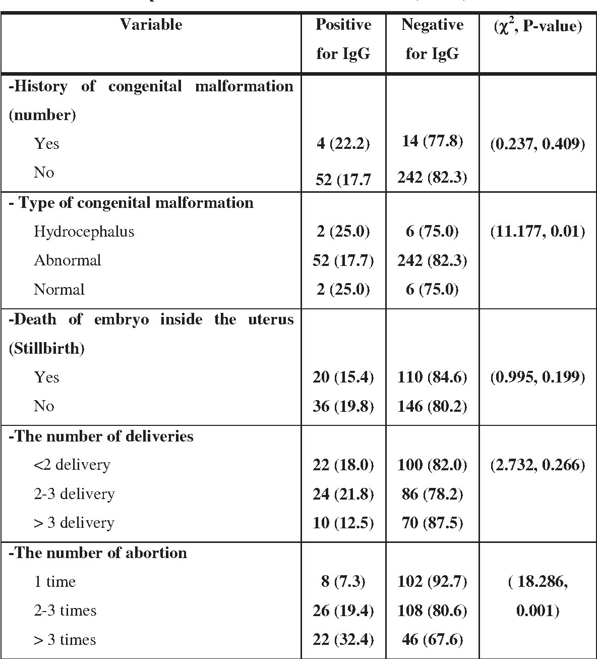 Table 6 from SEROPREVALENCE OF TOXOPLASMOSIS AMONG