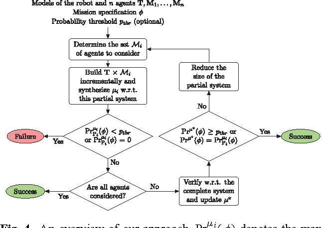 Figure 4 for Incremental Control Synthesis in Probabilistic Environments with Temporal Logic Constraints