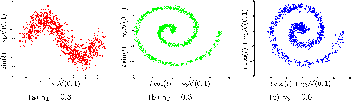 Figure 1 for Fast Non-Parametric Tests of Relative Dependency and Similarity