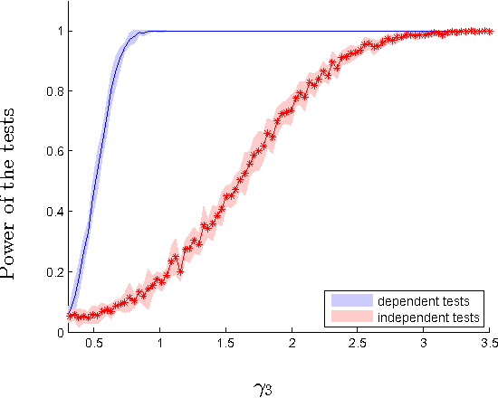 Figure 3 for Fast Non-Parametric Tests of Relative Dependency and Similarity