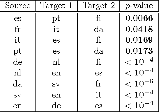 Figure 2 for Fast Non-Parametric Tests of Relative Dependency and Similarity