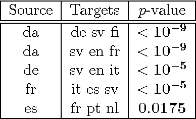 Figure 4 for Fast Non-Parametric Tests of Relative Dependency and Similarity
