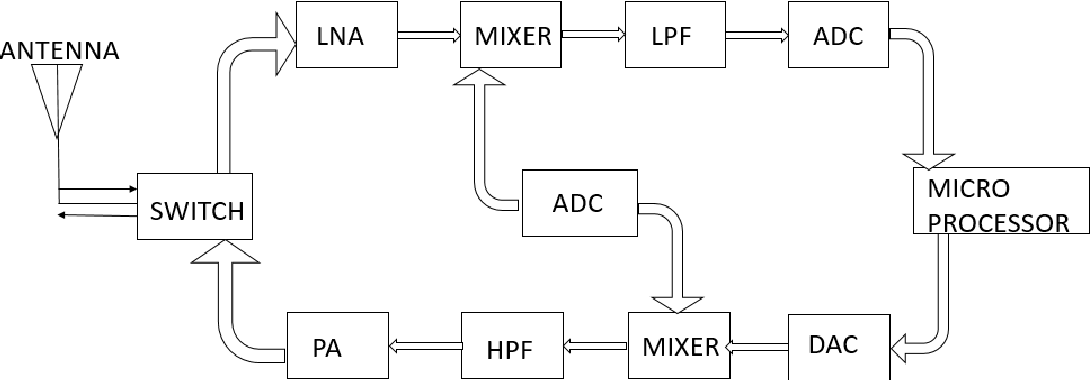 Figure 2 from 24ghz class ab power amplifier for healthcare block diagram of a transmitter ccuart Images