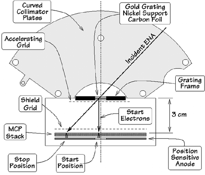 Figure 1 From Ion Temperature Imaging Of The Earth S Magnetosphere