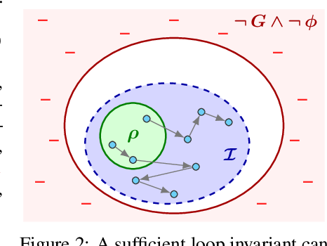 Figure 2 for OASIS: ILP-Guided Synthesis of Loop Invariants