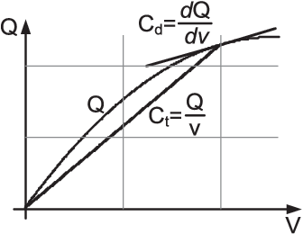 On SPICE Simulation of Voltage-Dependent Capacitors - Semantic Scholar