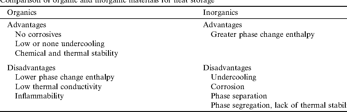 Review on thermal energy storage with phase change: materials, heat