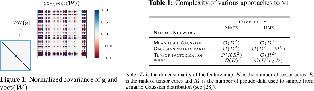 Figure 1 for Walsh-Hadamard Variational Inference for Bayesian Deep Learning