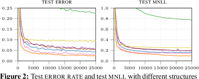 Figure 2 for Walsh-Hadamard Variational Inference for Bayesian Deep Learning