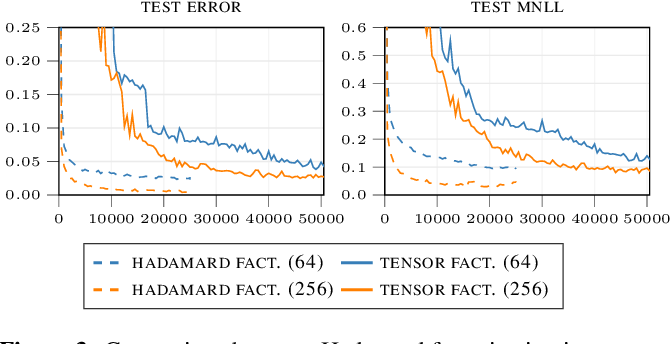 Figure 4 for Walsh-Hadamard Variational Inference for Bayesian Deep Learning