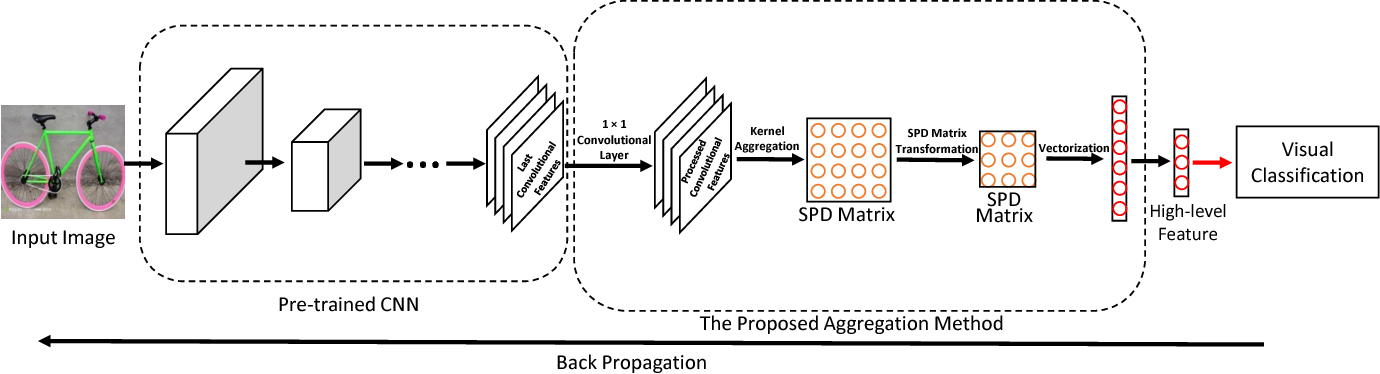 Figure 1 for Learning a Robust Representation via a Deep Network on Symmetric Positive Definite Manifolds